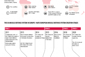 The US and NATO European Missile Defense System - Infographics