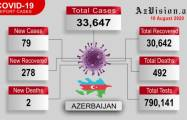 Azerbaijan records 278 more COVID-19 recoveries - VIDEO