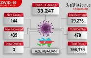 Azerbaijan records 144 new COVID-19 cases, 435 recoveries - VIDEO