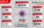 Azerbaijan records 103 new COVID-19 cases, 211 recoveries - VIDEO